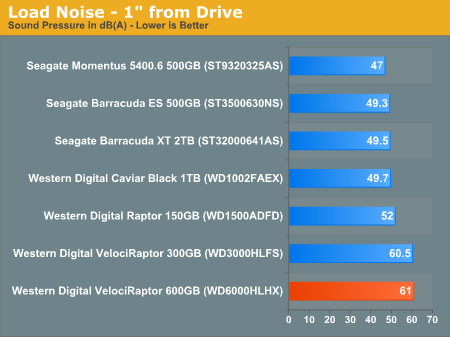 """Load Noise - 1"""" from Drive"""