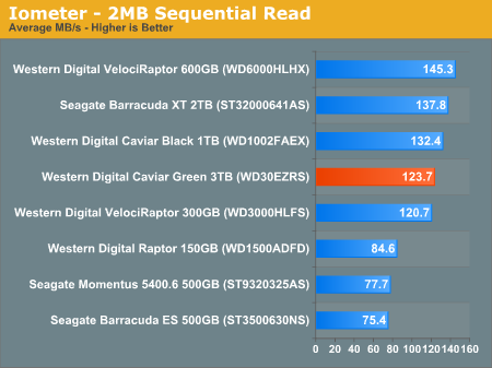 Iometer - 2MB Sequential Read
