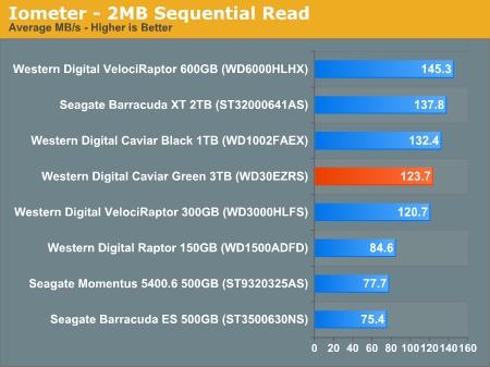 Sequential & Random Read/Write Speed - Western Digital