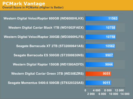 Overall System Performance using PCMark Vantage - Western