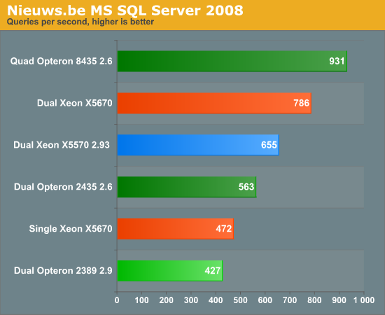 Nieuws.be MS SQL Server 2008