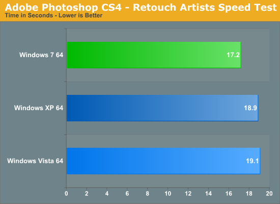 Adobe Photoshop CS4 - Retouch Artists Speed Test