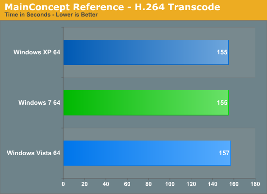 MainConcept Reference - H.264 Transcode