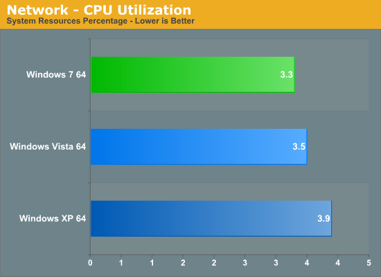 Network - CPU Utilization