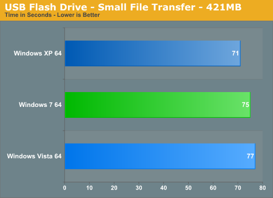 USB Flash Drive - Small File Transfer - 421MB