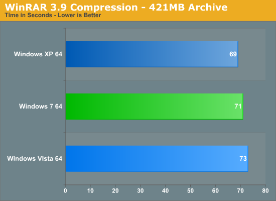 WinRAR 3.9 Compression - 421MB Archive