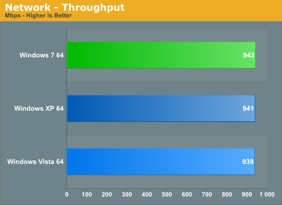 Network - Throughput