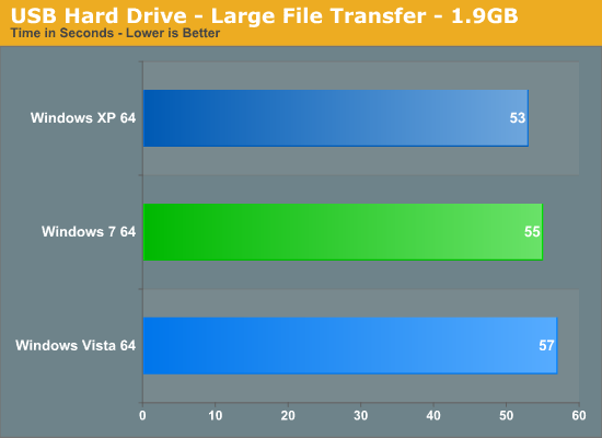 USB Hard Drive - Large File Transfer - 1.9GB