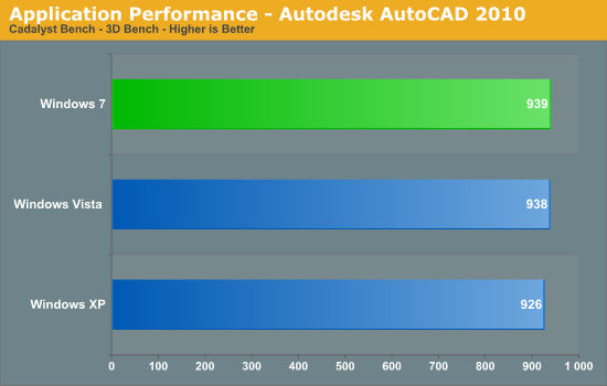 Application Performance - Autodesk AutoCAD 2010