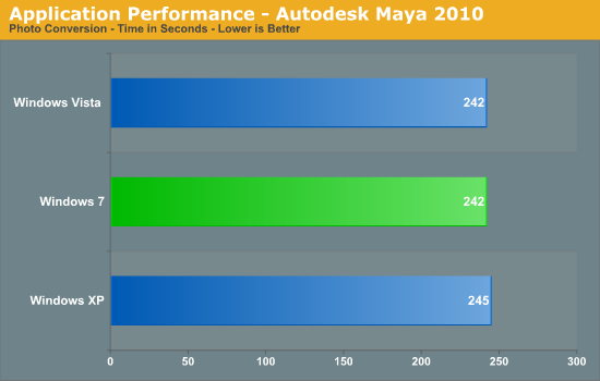Application Performance - Autodesk Maya 2010