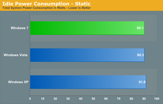 Idle Power Consumption - Static