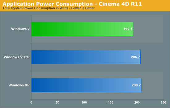 Application Power Consumption - Cinema 4D R11
