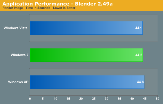 Application Performance - Blender 2.49a