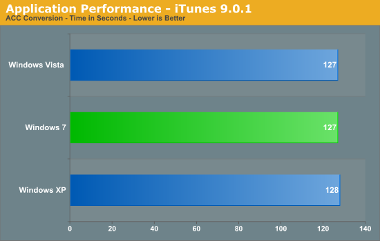 Application Performance - iTunes 9.0.1