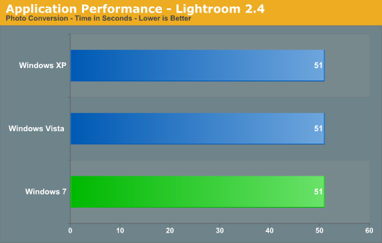 Application Performance - Lightroom 2.4