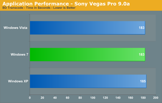 Application Performance - Sony Vegas Pro 9.0a