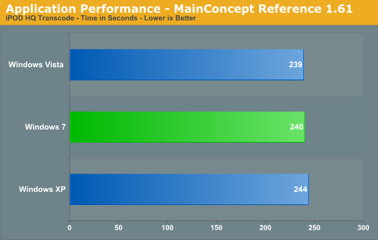 Application Performance - MainConcept Reference 1.61