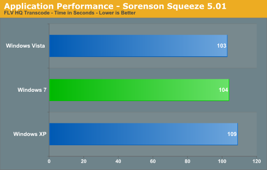 Application Performance - Sorenson Squeeze 5.01