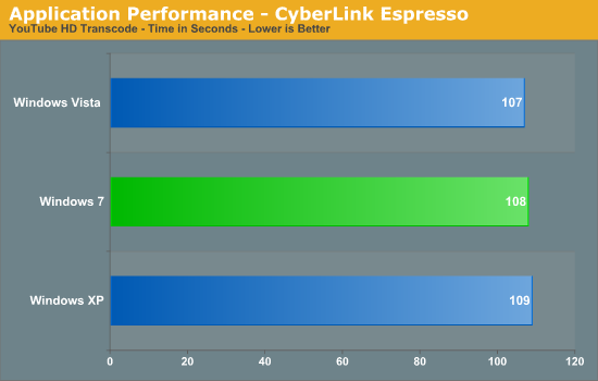 Application Performance - CyberLink Espresso