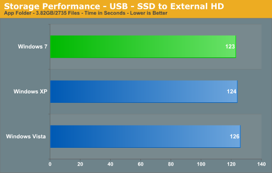Storage Performance - USB - SSD to External HD