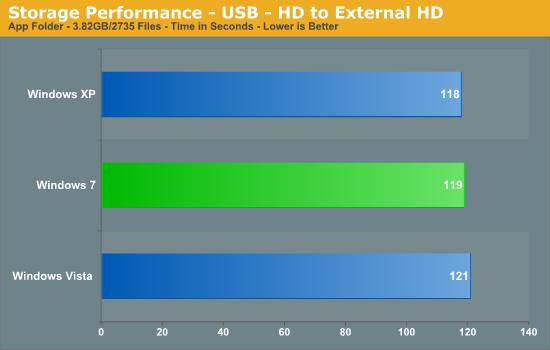 Storage Performance - USB - HD to External HD