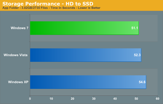 Storage Performance - HD to SSD