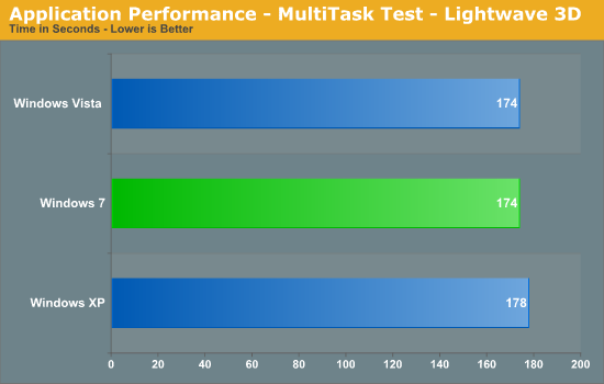 Application Performance - MultiTask Test - Lightwave 3D