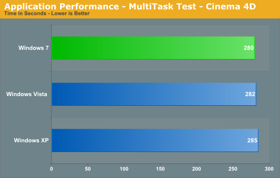 Application Performance - MultiTask Test - Cinema 4D