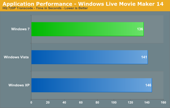 Application Performance - Windows Live Movie Maker 14