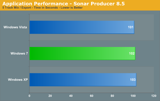 Application Performance - Sonar Producer 8.5