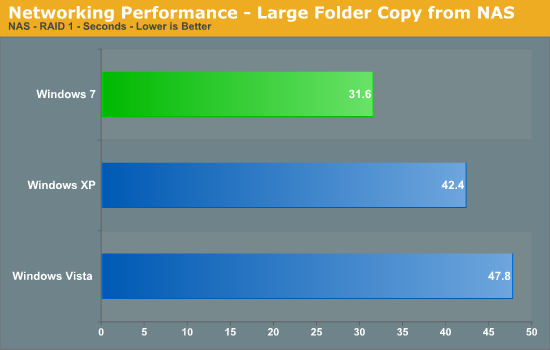 Networking Performance - Large Folder Copy from NAS