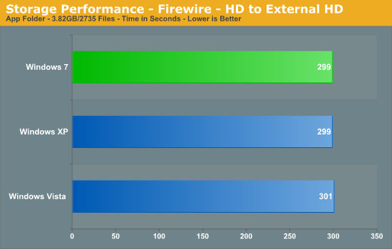Storage Performance - Firewire - HD to External HD