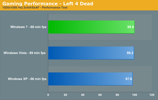Gaming Performance - Left 4 Dead