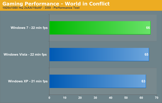 Gaming Performance - World in Conflict