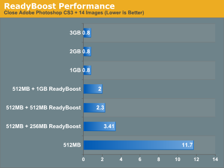 ReadyBoost Performance