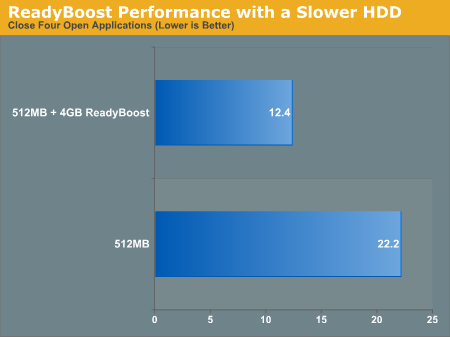 ReadyBoost Performance with a Slower HDD