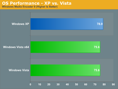 OS Performance - XP vs. Vista