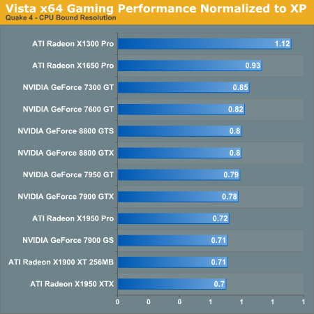 Vista x64 Gaming Performance Normalized to XP