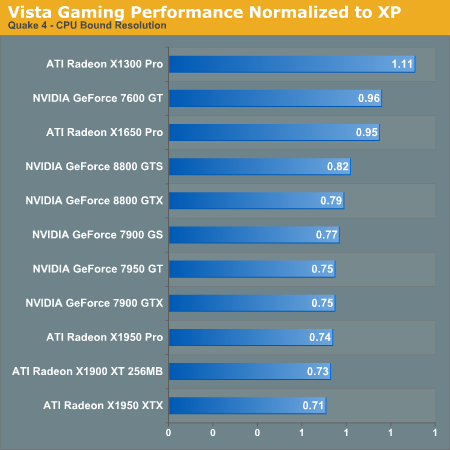 Vista Gaming Performance Normalized to XP