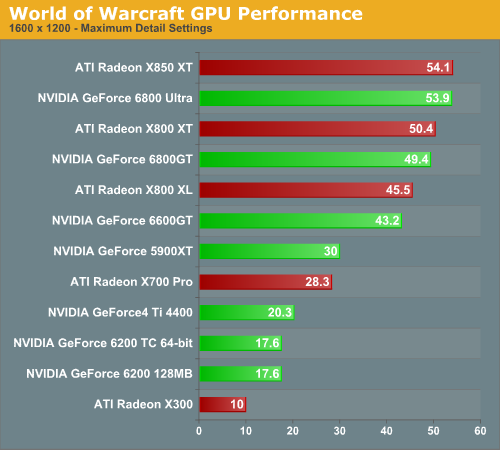 World of Warcraft GPU Performance
