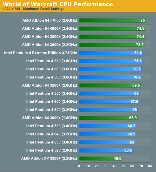 World of Warcraft CPU Performance