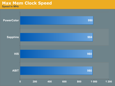 Max Mem Clock Speed