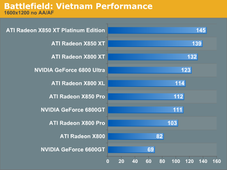 Battlefield: Vietnam Performance