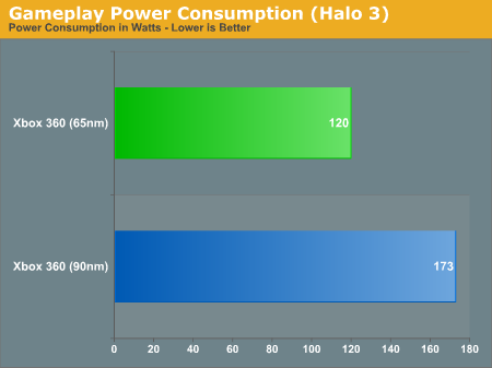 Gameplay Power Consumption (Halo 3)
