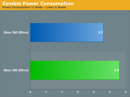 Zombie Power Consumption