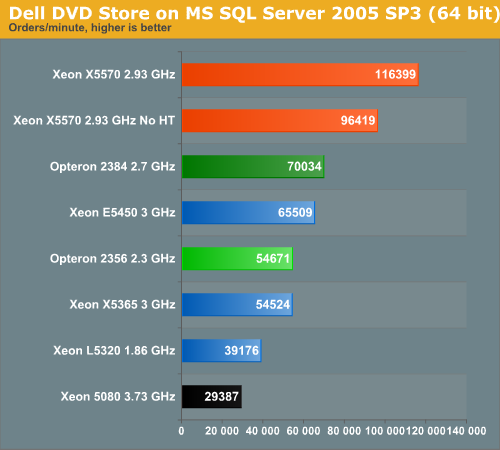 Dell DVD Store on MS SQL Server 2005 SP3 (64-bit)