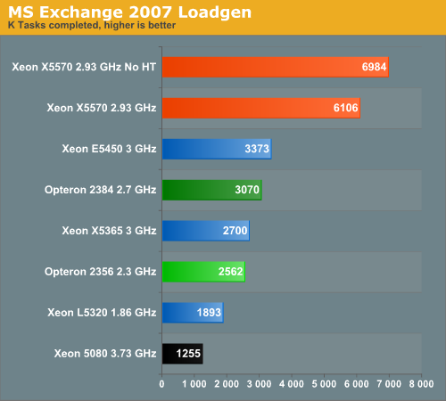 MS Exchange 2007 LoadGen