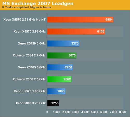 MS Exchange 2007 LoadGen