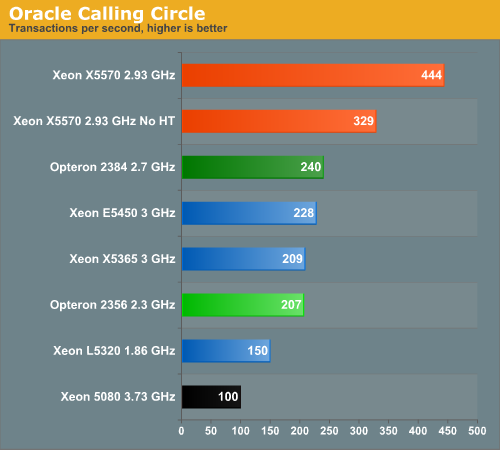 Oracle Calling Circle