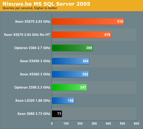 Nieuws.be MS SQL Server 2005